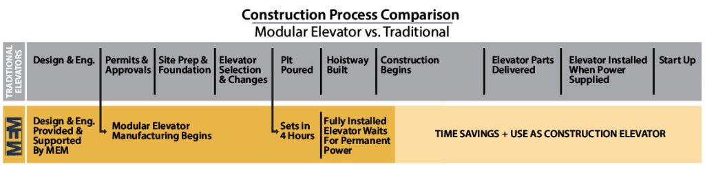 Free Elevators can exist if you look at overall cost savings.